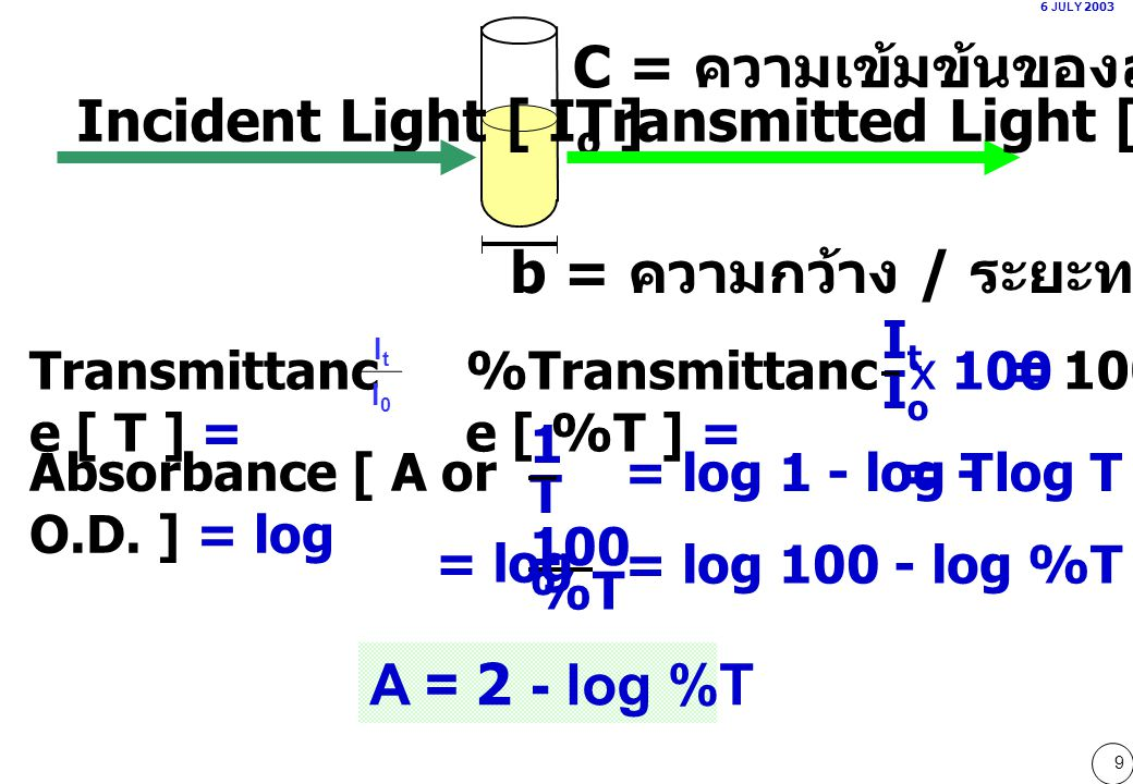 C = ความเข้มข้นของสารละลาย Incident Light [ Io ]